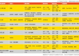 2015中国最值得关注的创业孵化器榜单发布