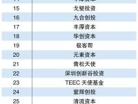 2015中国天使投资机构TOP40